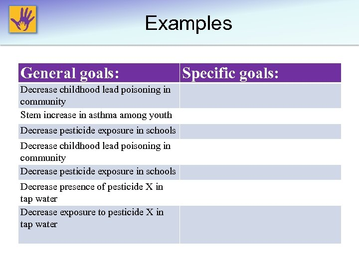 Examples General goals: Decrease childhood lead poisoning in community Stem increase in asthma among