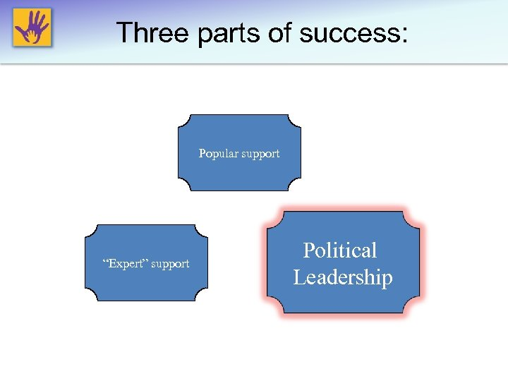 """Three parts of success: Popular support """"Expert"""" support Political Leadership"""