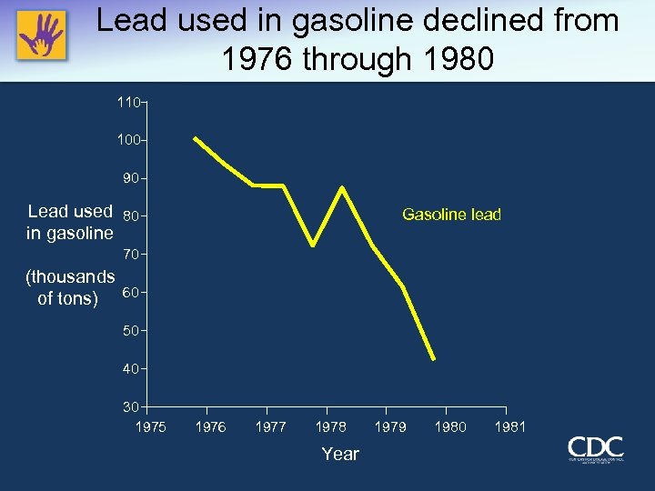 Lead used in gasoline declined from 1976 through 1980 110 100 90 Lead used