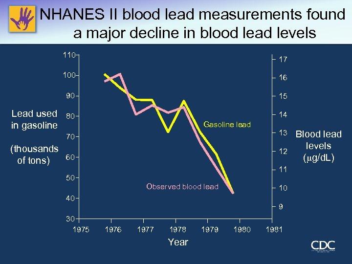NHANES II blood lead measurements found a major decline in blood lead levels 110