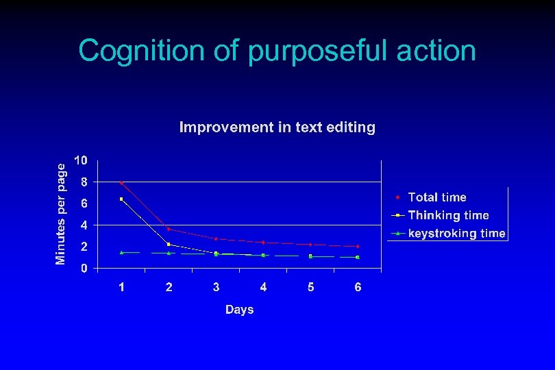 Cognition of purposeful action