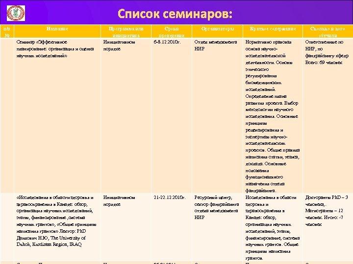 Список семинаров: п/п № Название Семинар «Эффективное планирование: организация и оценка научных исследований» «Исследования