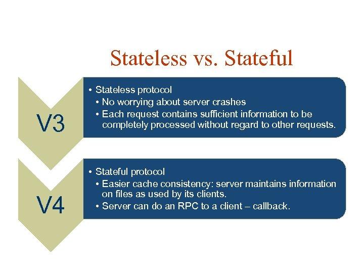 Stateless vs. Stateful V 3 V 4 • Stateless protocol • No worrying about