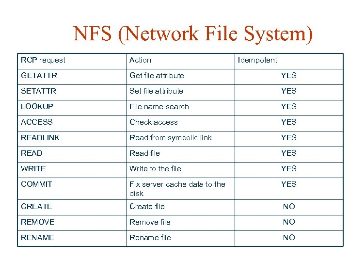 NFS (Network File System) RCP request Action Idempotent GETATTR Get file attribute YES SETATTR
