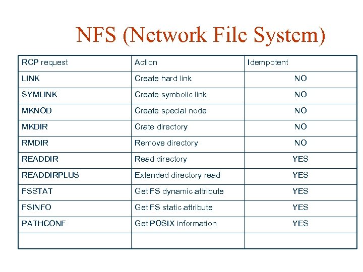 NFS (Network File System) RCP request Action Idempotent LINK Create hard link NO SYMLINK