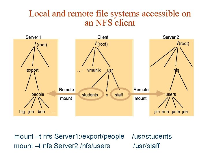 Local and remote file systems accessible on an NFS client mount –t nfs Server
