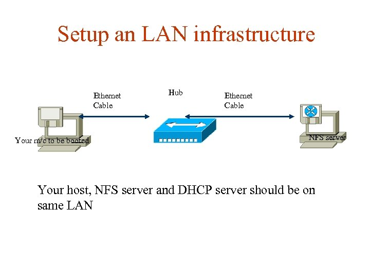 Setup an LAN infrastructure Ethernet Cable Your m/c to be booted Hub Ethernet Cable