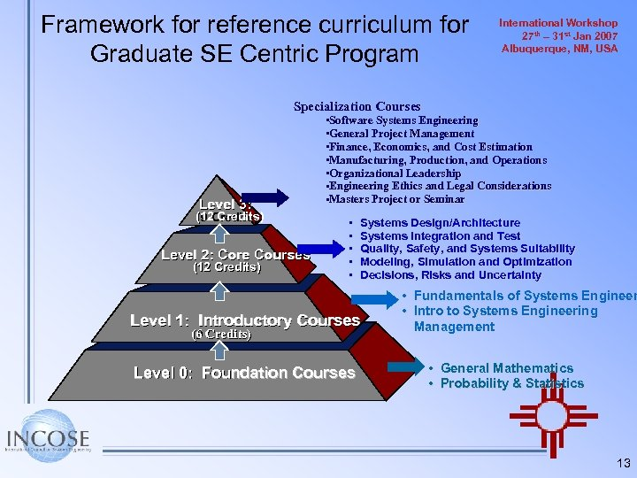 Framework for reference curriculum for Graduate SE Centric Program International Workshop 27 th –