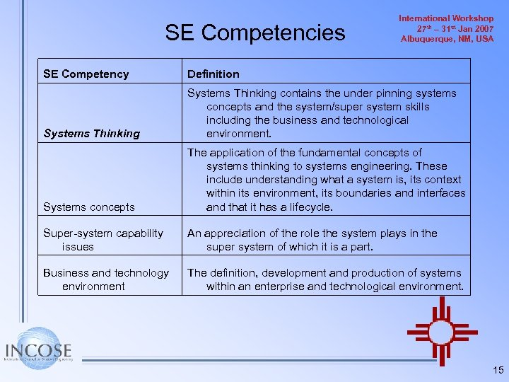 SE Competencies International Workshop 27 th – 31 st Jan 2007 Albuquerque, NM, USA