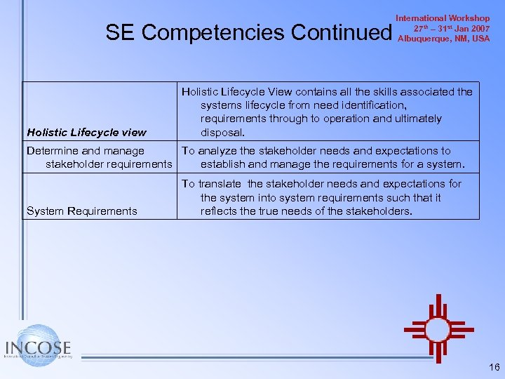 SE Competencies Continued Holistic Lifecycle view International Workshop 27 th – 31 st Jan