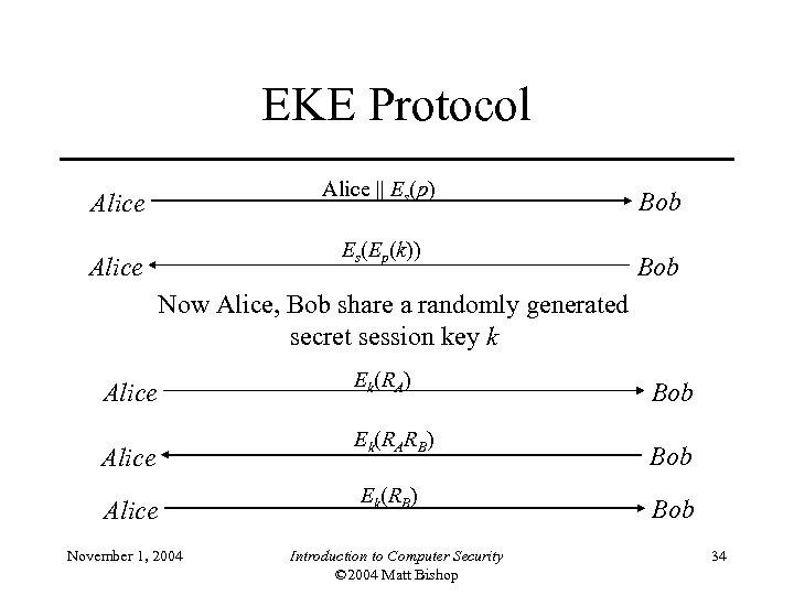 EKE Protocol Alice || Es(p) Alice Es(Ep(k)) Alice Bob Now Alice, Bob share a