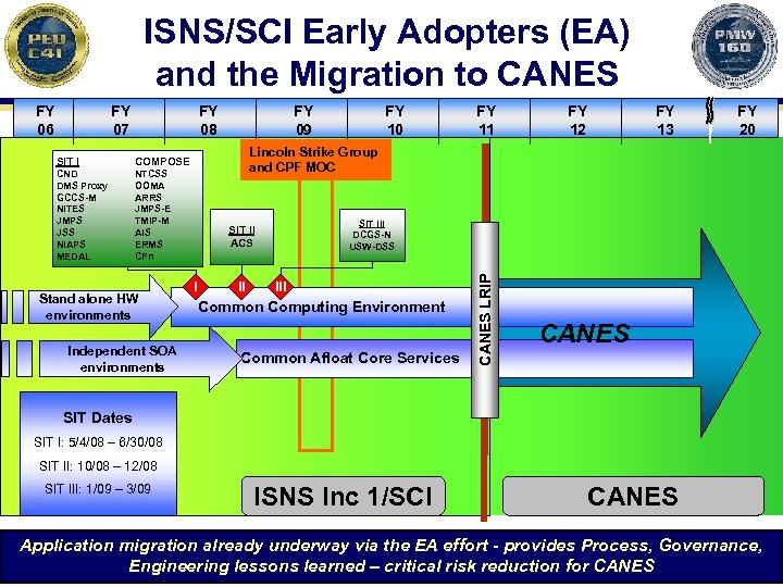 ISNS/SCI Early Adopters (EA) and the Migration to CANES FY 07 FY 08 SIT