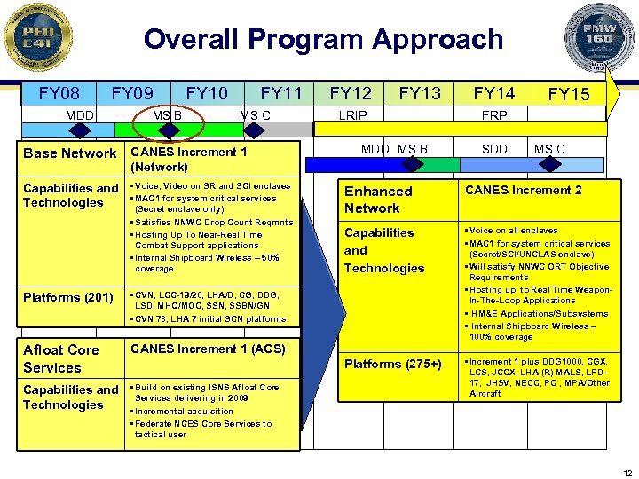 Overall Program Approach FY 08 FY 09 MDD FY 10 MS B FY 11