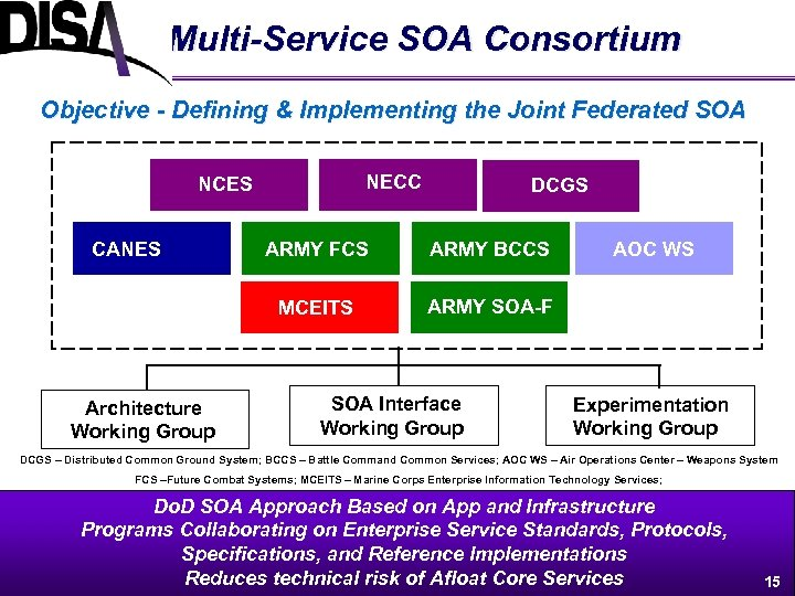 Multi-Service SOA Consortium Objective - Defining & Implementing the Joint Federated SOA NECC NCES