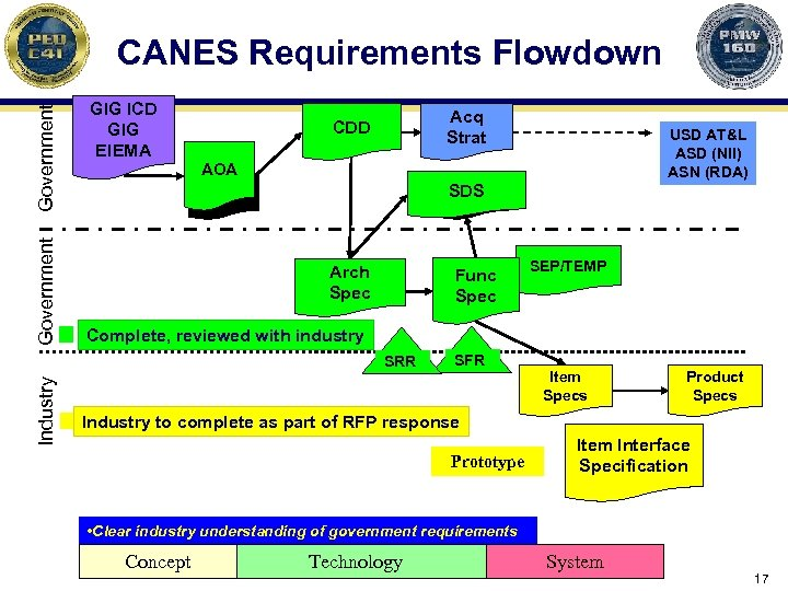 Government CANES Requirements Flowdown GIG ICD GIG EIEMA Acq Strat CDD AOA SDS Arch