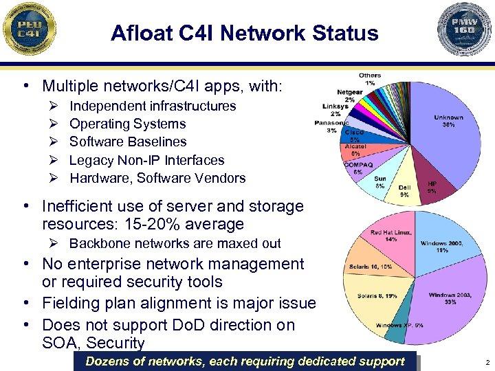 Afloat C 4 I Network Status • Multiple networks/C 4 I apps, with: Ø
