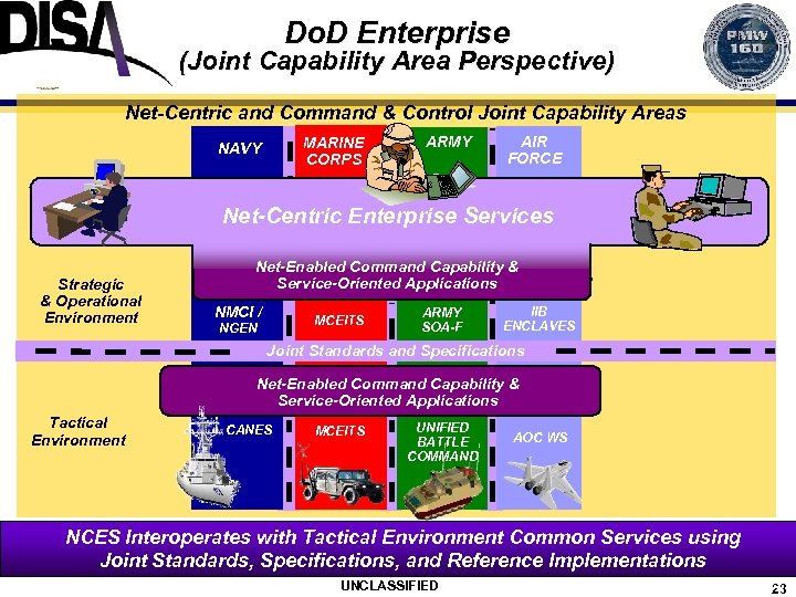 Do. D Enterprise (Joint Capability Area Perspective) Net-Centric and Command & Control Joint Capability