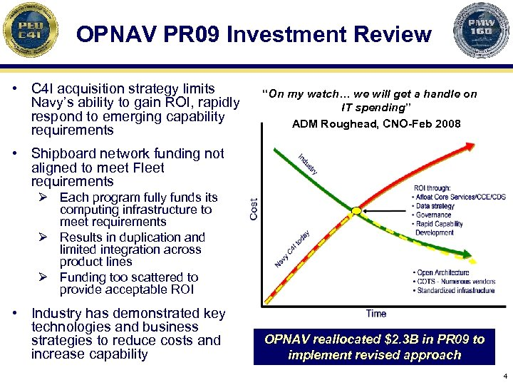 OPNAV PR 09 Investment Review • C 4 I acquisition strategy limits Navy's ability