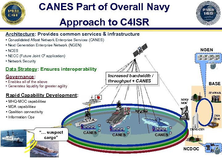 CANES Part of Overall Navy Approach to C 4 ISR Architecture: Provides common services
