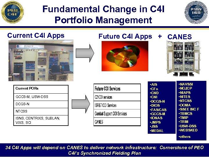 Fundamental Change in C 4 I Portfolio Management Current C 4 I Apps Current