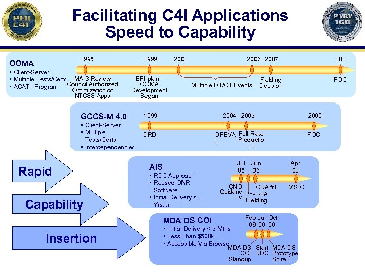 Facilitating C 4 I Applications Speed to Capability 1995 OOMA • Client-Server • Multiple
