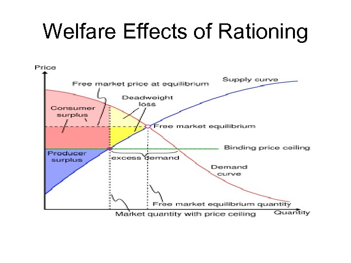 Welfare Effects of Rationing