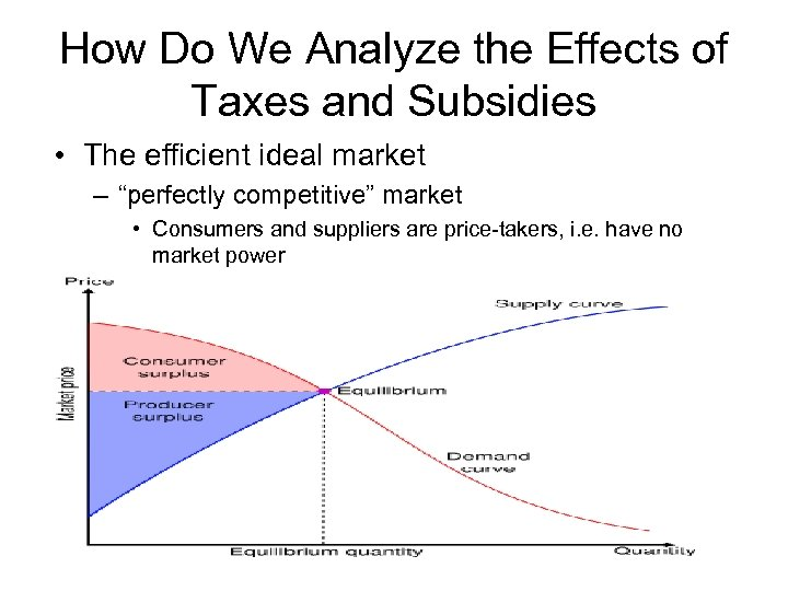 How Do We Analyze the Effects of Taxes and Subsidies • The efficient ideal