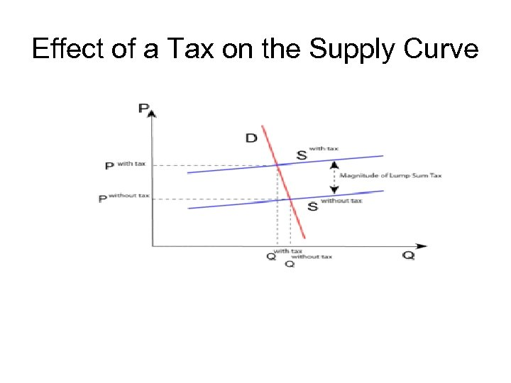 Effect of a Tax on the Supply Curve