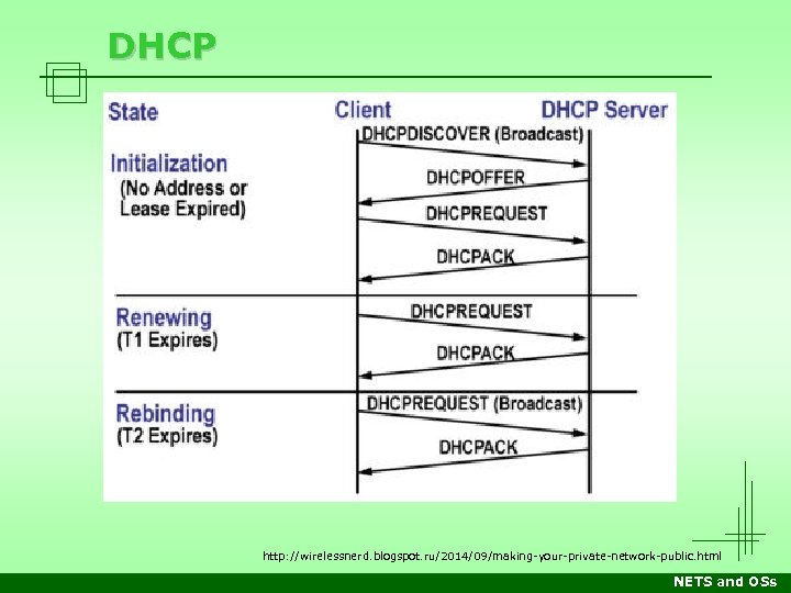 DHCP http: //wirelessnerd. blogspot. ru/2014/09/making-your-private-network-public. html NETS and OSs