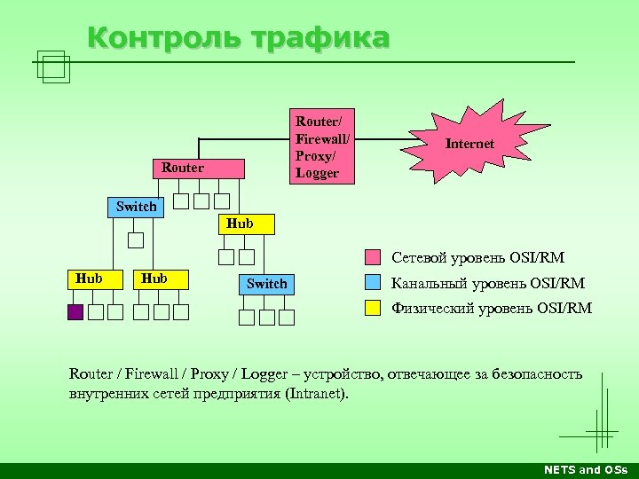 Контроль трафика Router/ Firewall/ Proxy/ Logger Router Internet Switch Hub Сетевой уровень OSI/RM Hub