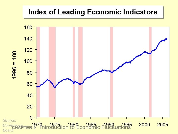 Index of Leading Economic Indicators 160 1996 = 100 140 120 100 80 60