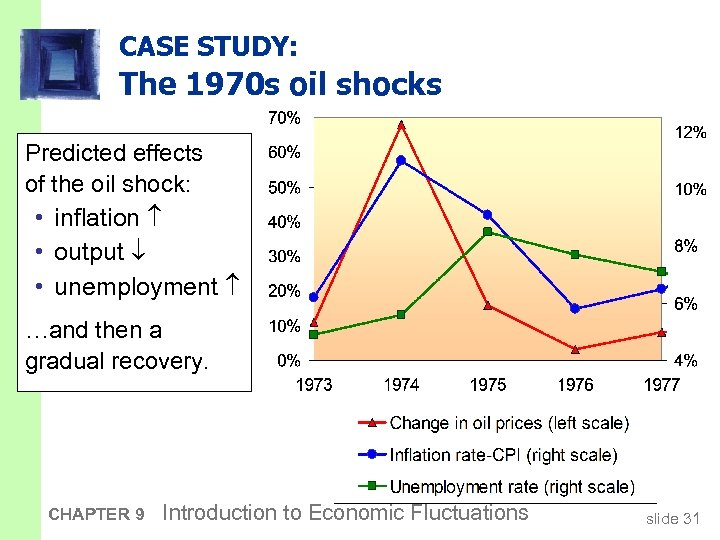 CASE STUDY: The 1970 s oil shocks Predicted effects of the oil shock: •
