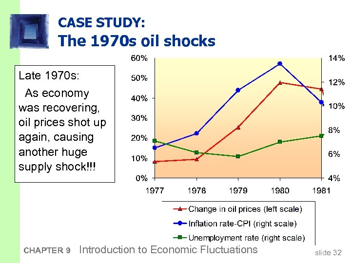 CASE STUDY: The 1970 s oil shocks Late 1970 s: As economy was recovering,