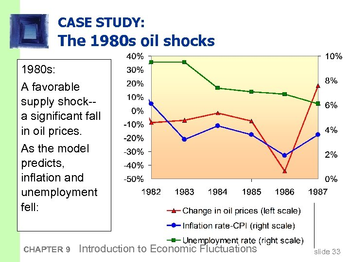 CASE STUDY: The 1980 s oil shocks 1980 s: A favorable supply shock-a significant