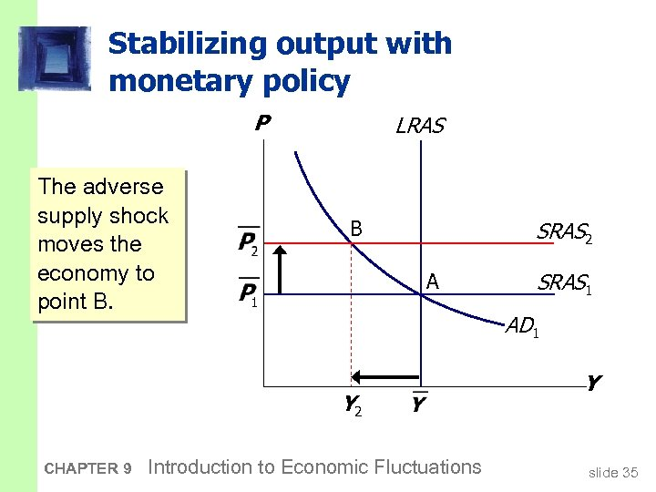 Stabilizing output with monetary policy P The adverse supply shock moves the economy to