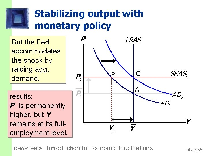 Stabilizing output with monetary policy But the Fed accommodates the shock by raising agg.