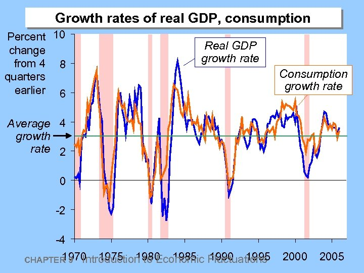 Growth rates of real GDP, consumption Percent 10 change from 4 8 quarters earlier