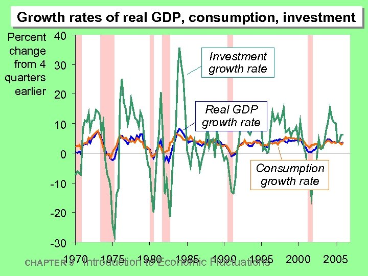 Growth rates of real GDP, consumption, investment Percent 40 change from 4 30 quarters
