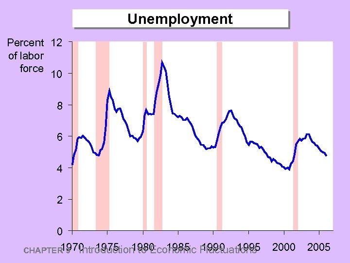 Unemployment Percent 12 of labor force 10 8 6 4 2 0 1975 1980