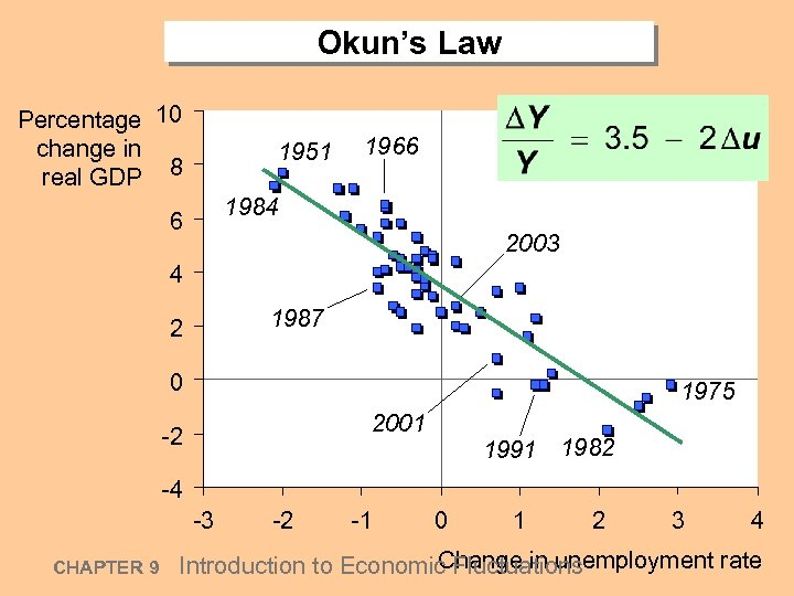 Okun's Law Percentage 10 change in real GDP 8 1951 1966 1984 6 2003