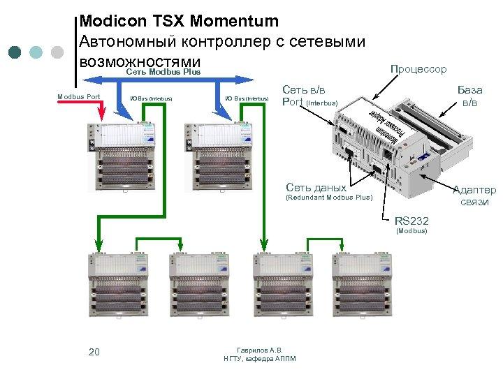 Modicon TSX Momentum Автономный контроллер с сетевыми возможностями Сеть Modbus Plus Modbus Port I/OBus