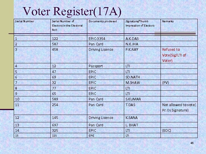 Voter Register(17 A) Serial Number of Electors in the Electoral Roll Documents prodeced Signature/Thumb