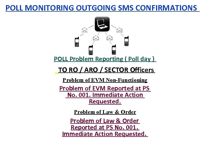 POLL MONITORING OUTGOING SMS CONFIRMATIONS POLL Problem Reporting ( Poll day ) TO RO