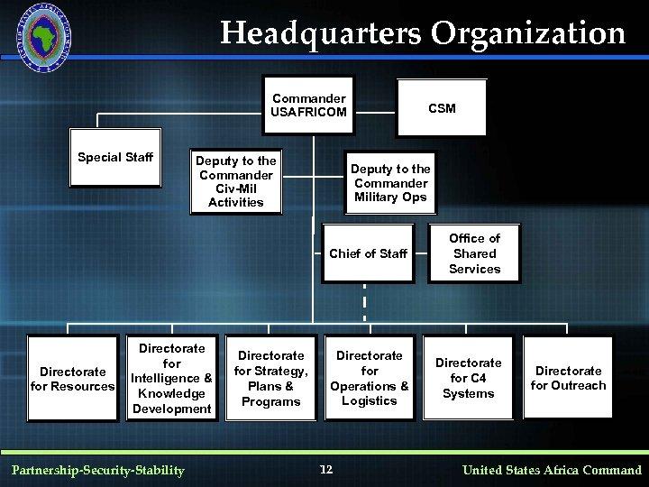 Headquarters Organization Commander USAFRICOM Special Staff Deputy to the Commander Civ-Mil Activities CSM Deputy