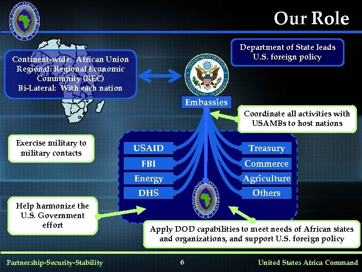 Our Role Department of State leads U. S. foreign policy Continent-wide: African Union Regional: