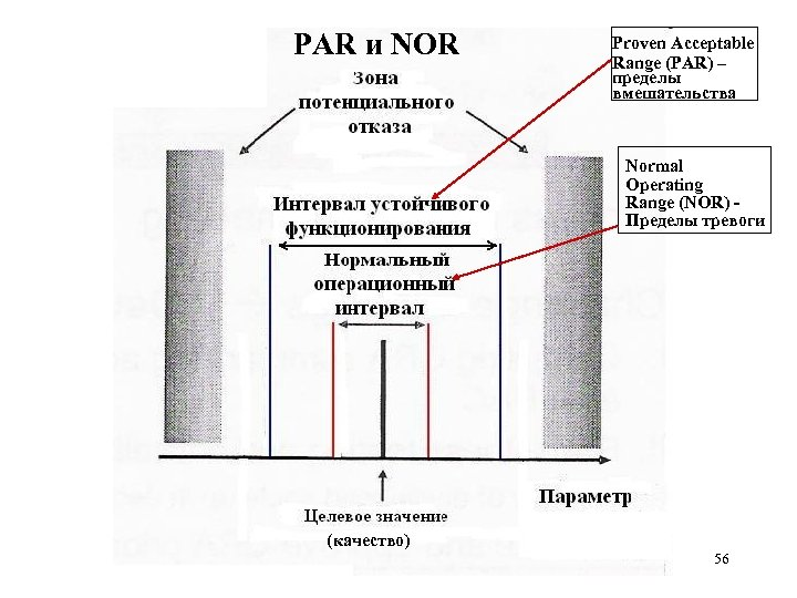 PAR и NOR Proven Acceptable Range (PAR) – пределы вмешательства Normal Operating Range