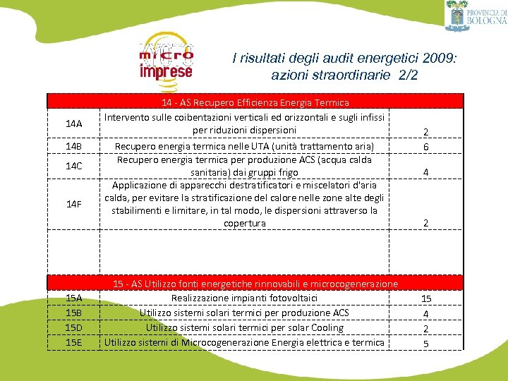I risultati degli audit energetici 2009: azioni straordinarie 2/2 14 A 14 B 14