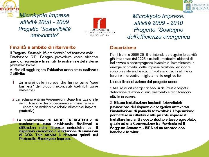 """Microkyoto Imprese attività 2008 - 2009 Progetto """"Sostenibilità ambientale"""" Microkyoto Imprese: attività 2009 -"""