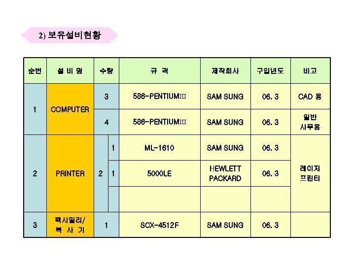 2) 보유설비현황 순번 수량 규 격 제작회사 구입년도 비고 3 586 -PENTIUMⅢ SAM SUNG