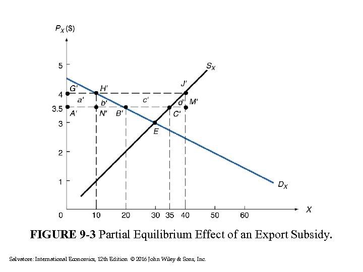 FIGURE 9 -3 Partial Equilibrium Effect of an Export Subsidy. Salvatore: International Economics, 12